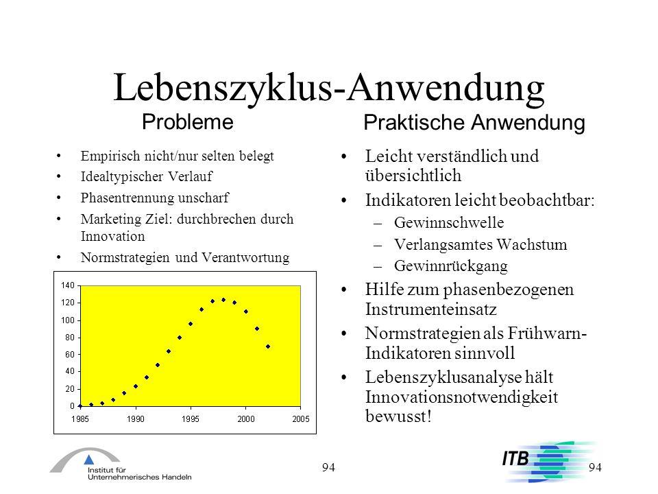 94 Lebenszyklus-Anwendung Leicht verständlich und übersichtlich Indikatoren leicht beobachtbar: –Gewinnschwelle –Verlangsamtes Wachstum –Gewinnrückgan
