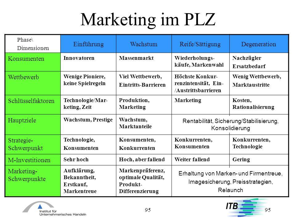 95 Marketing im PLZ Phase\ Dimensionen EinführungWachstumReife/SättigungDegeneration Konsumenten InnovatorenMassenmarktWiederholungs- käufe, Markenwah