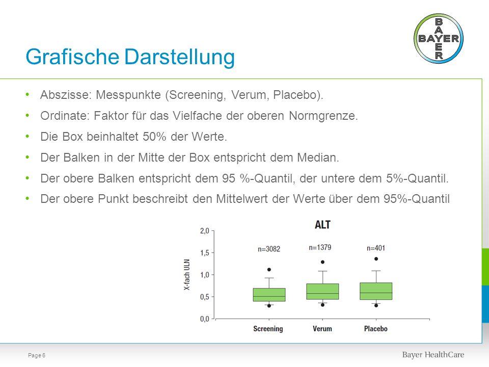 Grafische Darstellung Abszisse: Messpunkte (Screening, Verum, Placebo). Ordinate: Faktor für das Vielfache der oberen Normgrenze. Die Box beinhaltet 5