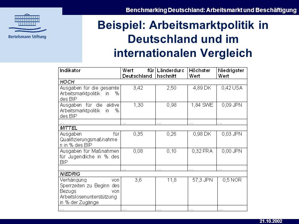 21.10.2002 Benchmarking Deutschland: Arbeitsmarkt und Beschäftigung Indikatorenauswahl und Quellen Verzicht auf synthetische Indikatoren, um Detailpro