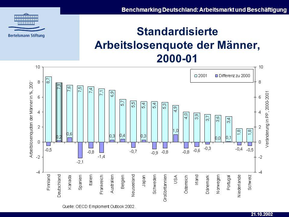 21.10.2002 Benchmarking Deutschland: Arbeitsmarkt und Beschäftigung Standardisierte Arbeitslosenquote, 2000-2001