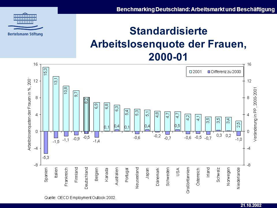 21.10.2002 Benchmarking Deutschland: Arbeitsmarkt und Beschäftigung Standardisierte Arbeitslosenquote der Männer, 2000-01
