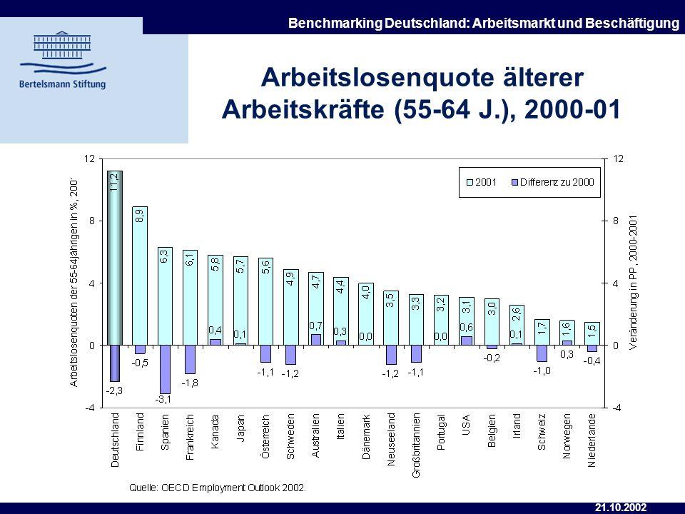 21.10.2002 Benchmarking Deutschland: Arbeitsmarkt und Beschäftigung Standardisierte Arbeitslosenquote der Frauen, 2000-01