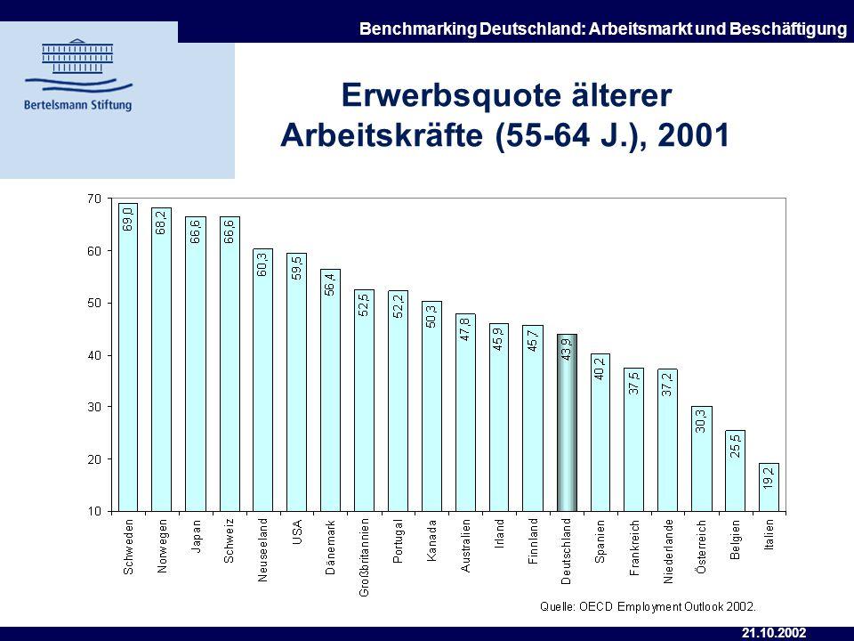 21.10.2002 Benchmarking Deutschland: Arbeitsmarkt und Beschäftigung Arbeitslosenquote älterer Arbeitskräfte (55-64 J.), 2000-01