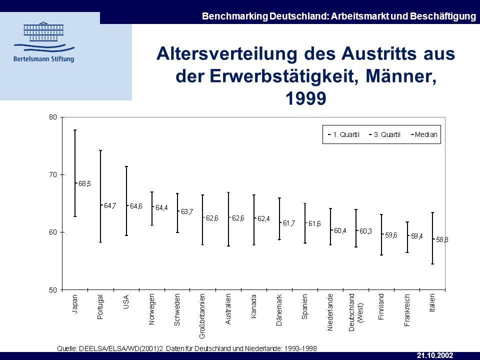 21.10.2002 Benchmarking Deutschland: Arbeitsmarkt und Beschäftigung Erwerbsquote älterer Arbeitskräfte (55-64 J.), 2001