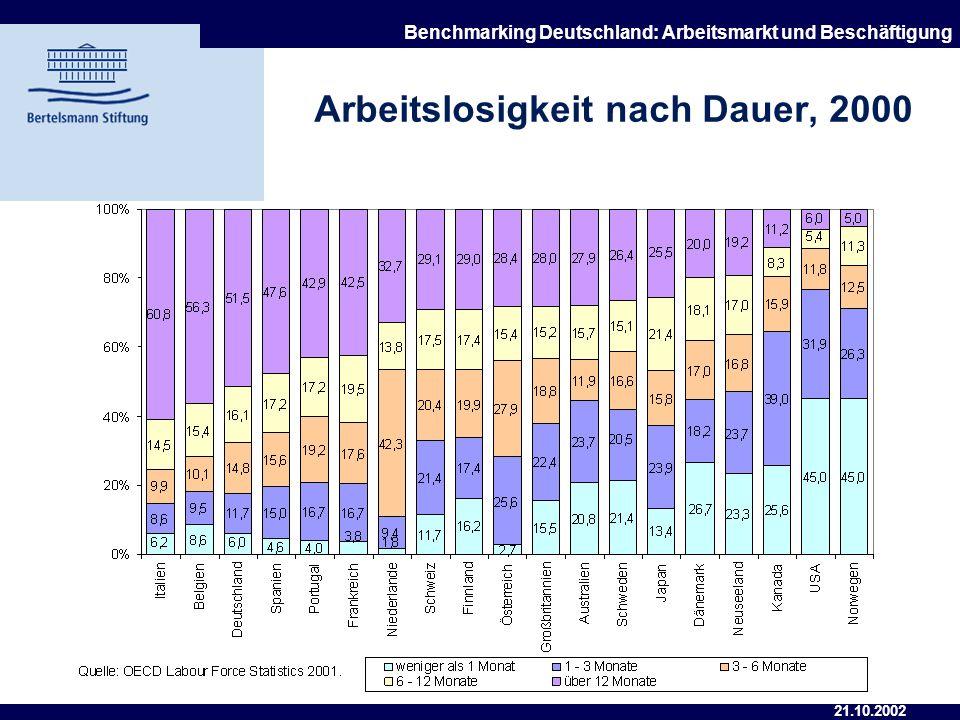 21.10.2002 Benchmarking Deutschland: Arbeitsmarkt und Beschäftigung Arbeitslosenquote von Geringqualifizierten, 2000