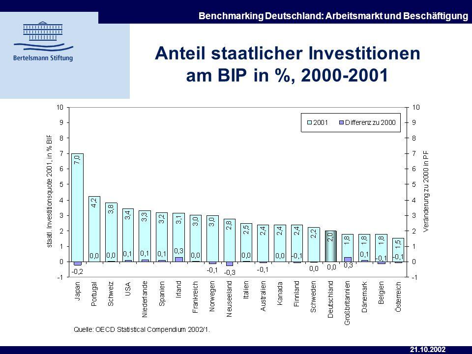 21.10.2002 Benchmarking Deutschland: Arbeitsmarkt und Beschäftigung Anteil des staatlichen Konsums am BIP in %, 2000-2001