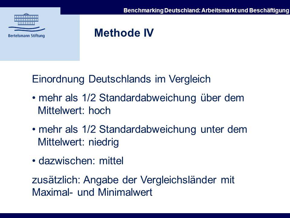 21.10.2002 Benchmarking Deutschland: Arbeitsmarkt und Beschäftigung Methode III Struktur der Kapitel: 1. Theoretische Einordnung: Wirkungen auf den Ar