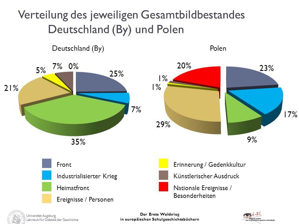 Universität Augsburg Lehrstuhl für Didaktik der Geschichte Der Erste Weltkrieg in europäischen Schulgeschichtsbüchern Verteilung des jeweiligen Gesamt