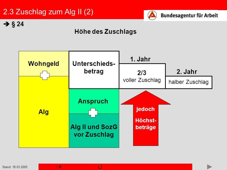 Stand: 18.03.2005 Anspruch Alg II und SozG vor Zuschlag Alg Wohngeld 2.3 Zuschlag zum Alg II (2) § 24 Höhe des Zuschlags Unterschieds- betrag halber Z