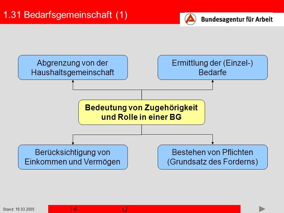 Stand: 18.03.2005 1.31 Bedarfsgemeinschaft (1) Bedeutung von Zugehörigkeit und Rolle in einer BG Abgrenzung von der Haushaltsgemeinschaft Ermittlung d