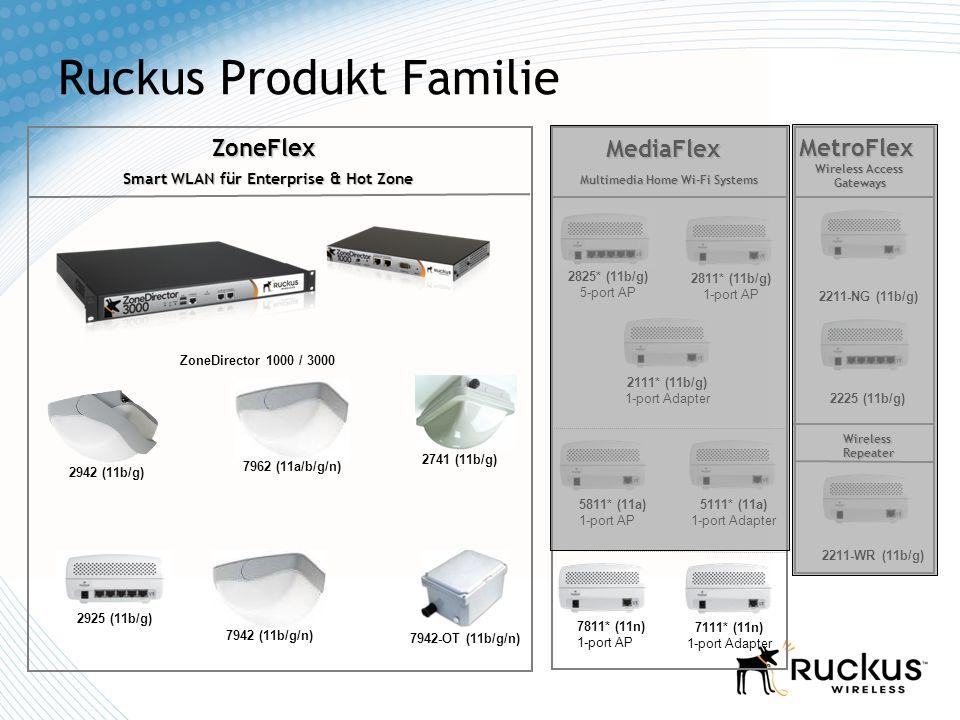 Ruckus Produkt Familie ZoneFlex ZoneDirector 1000 / 3000 Smart WLAN für Enterprise & Hot Zone 2942 (11b/g) 2925 (11b/g) 2825* (11b/g) 5-port AP 2811*
