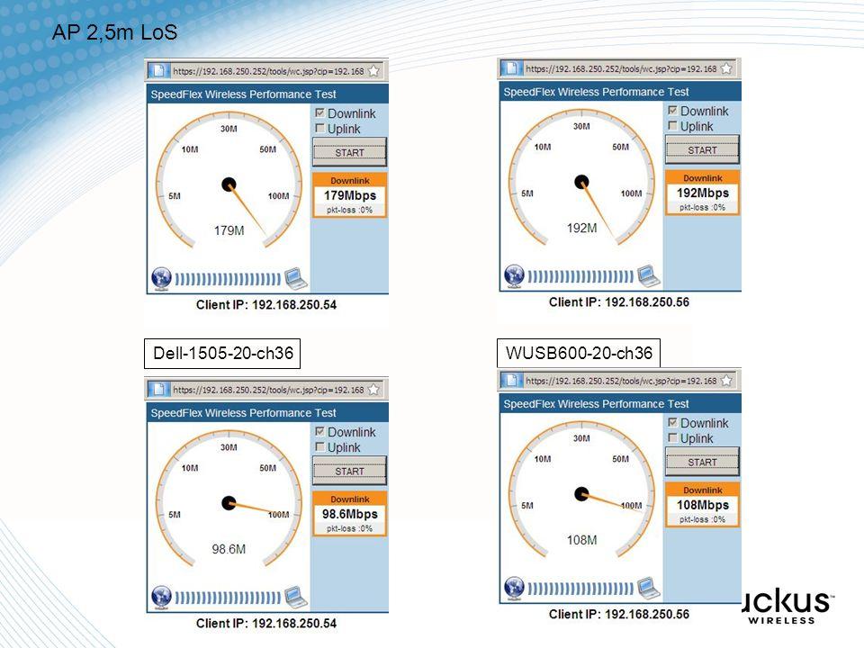 AP 2,5m LoS WUSB600-20-ch36Dell-1505-20-ch36