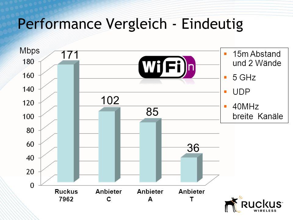 Performance Vergleich - Eindeutig 15m Abstand und 2 Wände 5 GHz UDP 40MHz breite Kanäle Mbps 171 102 85 36 Ruckus 7962 Anbieter C Anbieter A Anbieter