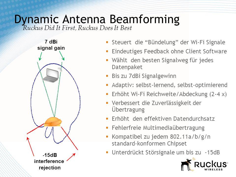 Selbstlernend, Selbstoptimierend, Selbstheilend Die BeamFlex- Antennentechnik fokusiert die Radio-Signale auf die Clients Unterdrückt Störungen und verringert Interferenzen Nutzt Reflexionen folgt dem Standort der Clients Dynamic multi-element directional antenna array N elements produce 2 N -1 unique signal paths Self-learning software configures antenna to optimum signal path in real time Per packet, per destination Wall ZoneFlex AP