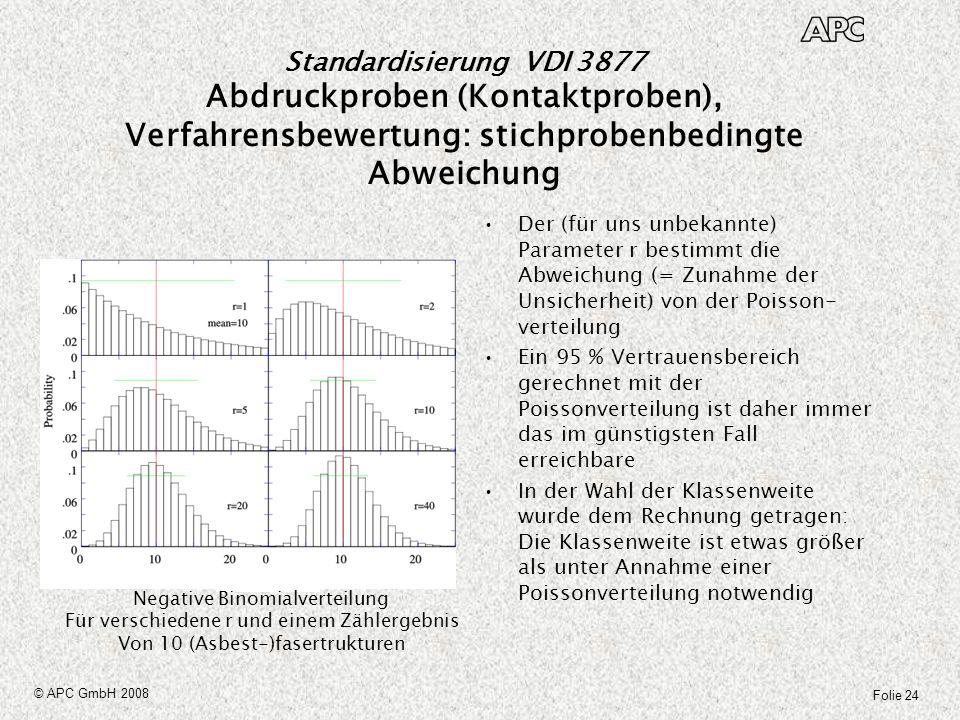 Folie 24 © APC GmbH 2008 Der (für uns unbekannte) Parameter r bestimmt die Abweichung (= Zunahme der Unsicherheit) von der Poisson- verteilung Ein 95