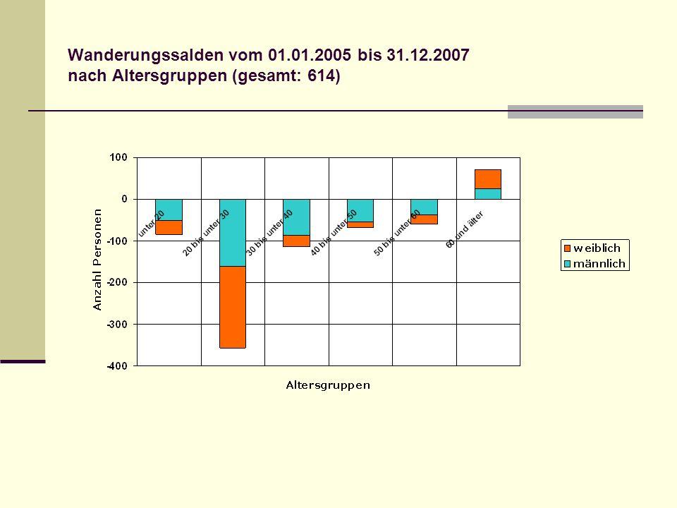 Wanderungssalden vom 01.01.2005 bis 31.12.2007 nach Altersgruppen (gesamt: 614)