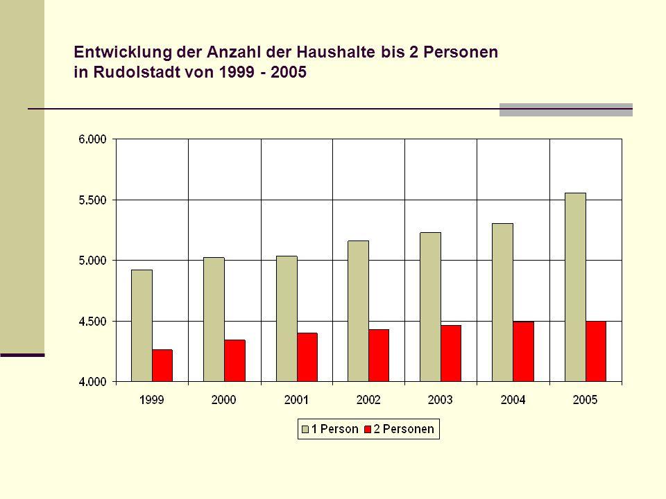Entwicklung der Anzahl der Haushalte bis 2 Personen in Rudolstadt von 1999 - 2005