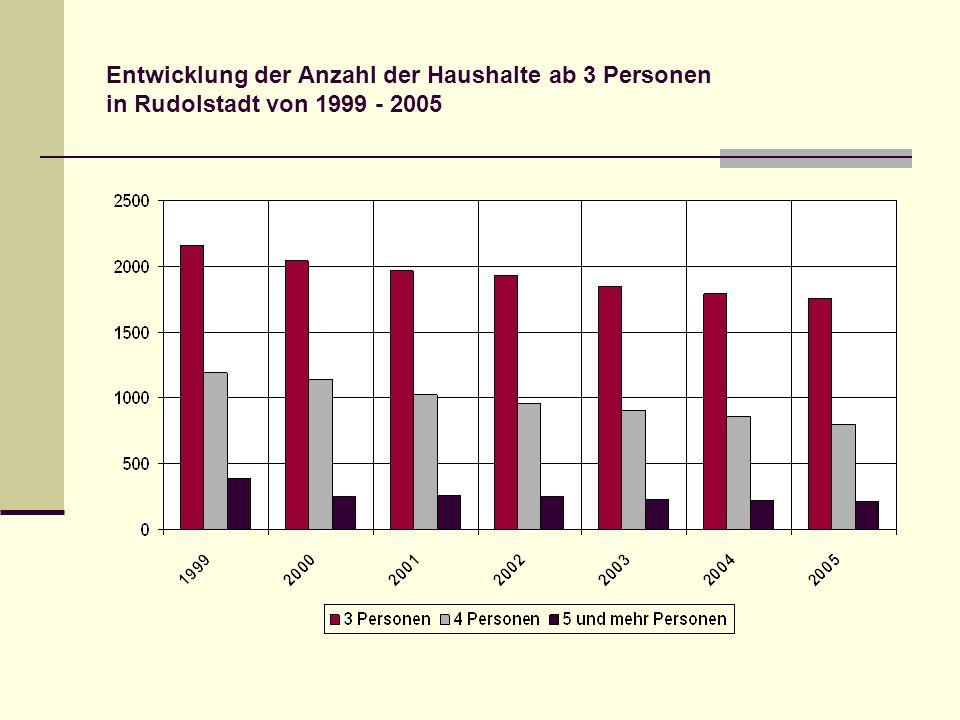 Entwicklung der Anzahl der Haushalte ab 3 Personen in Rudolstadt von 1999 - 2005