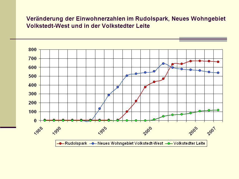 Veränderung der Einwohnerzahlen im Rudolspark, Neues Wohngebiet Volkstedt-West und in der Volkstedter Leite