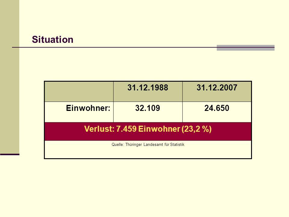 Gesamtanzahl der Haushalte in Rudolstadt von 1999 - 2005