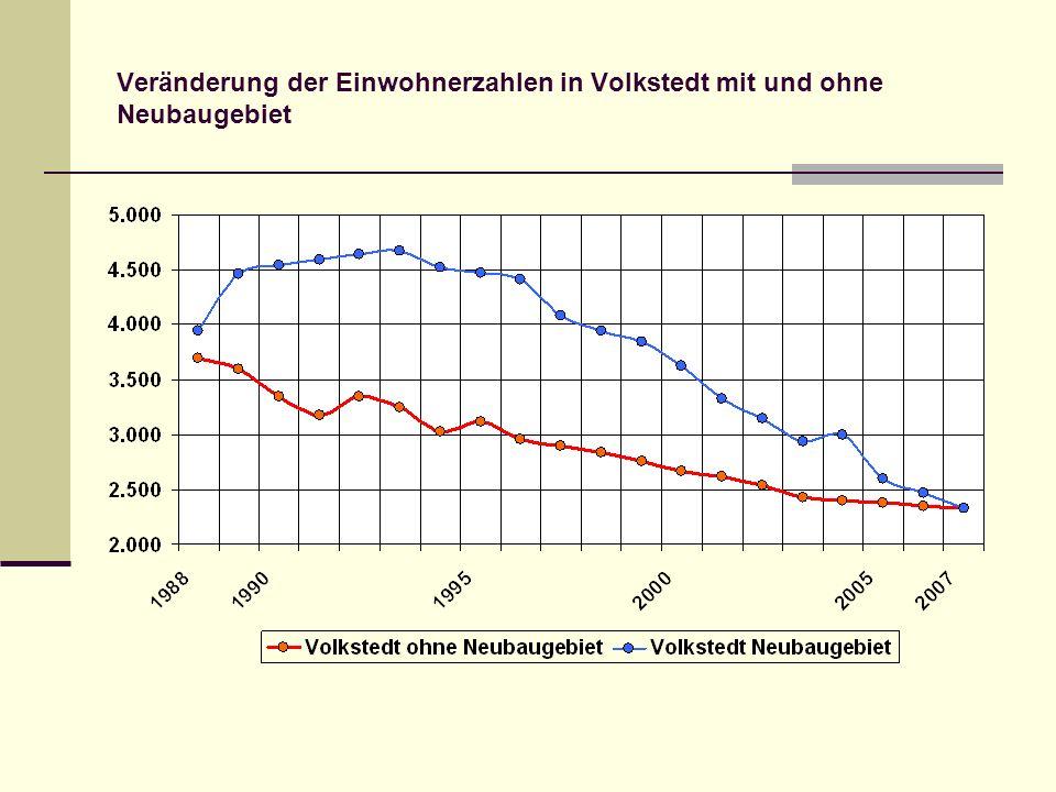 Veränderung der Einwohnerzahlen in Volkstedt mit und ohne Neubaugebiet