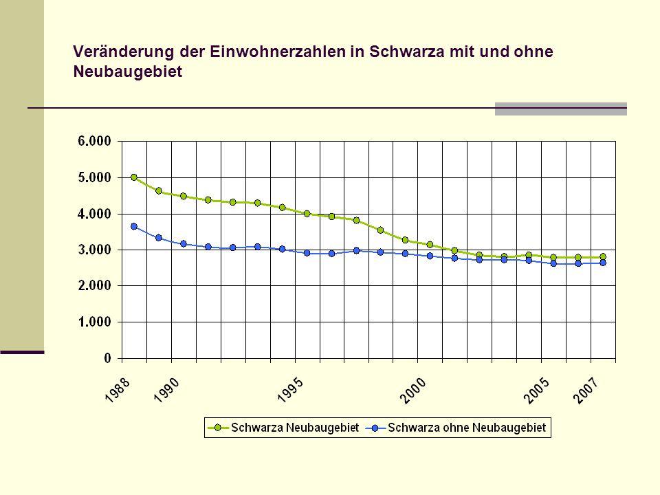 Veränderung der Einwohnerzahlen in Schwarza mit und ohne Neubaugebiet