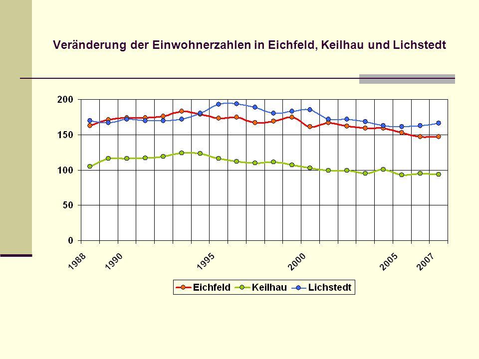 Veränderung der Einwohnerzahlen in Eichfeld, Keilhau und Lichstedt