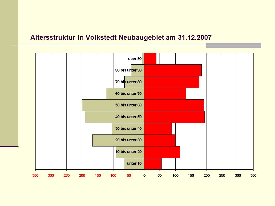Altersstruktur in Volkstedt Neubaugebiet am 31.12.2007