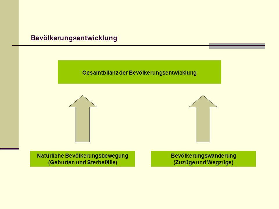 Veränderung der Einwohnerzahlen in Unterpreilipp und Oberpreilipp