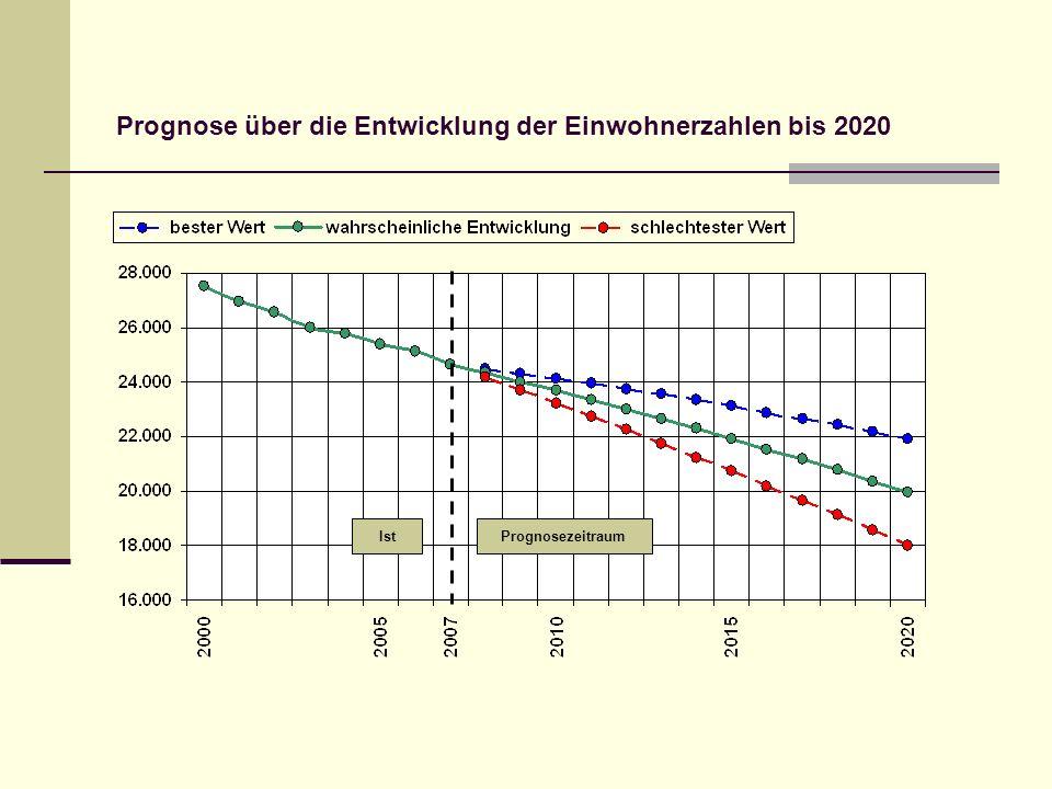 Prognose über die Entwicklung der Einwohnerzahlen bis 2020 PrognosezeitraumIst