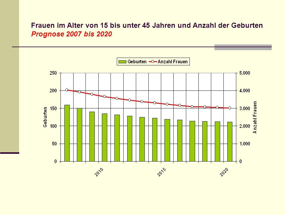 Frauen im Alter von 15 bis unter 45 Jahren und Anzahl der Geburten Prognose 2007 bis 2020