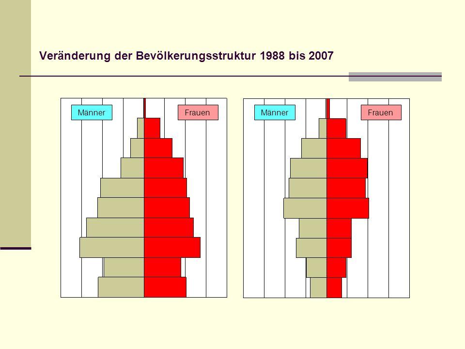 Veränderung der Bevölkerungsstruktur 1988 bis 2007 MännerFrauen Männer