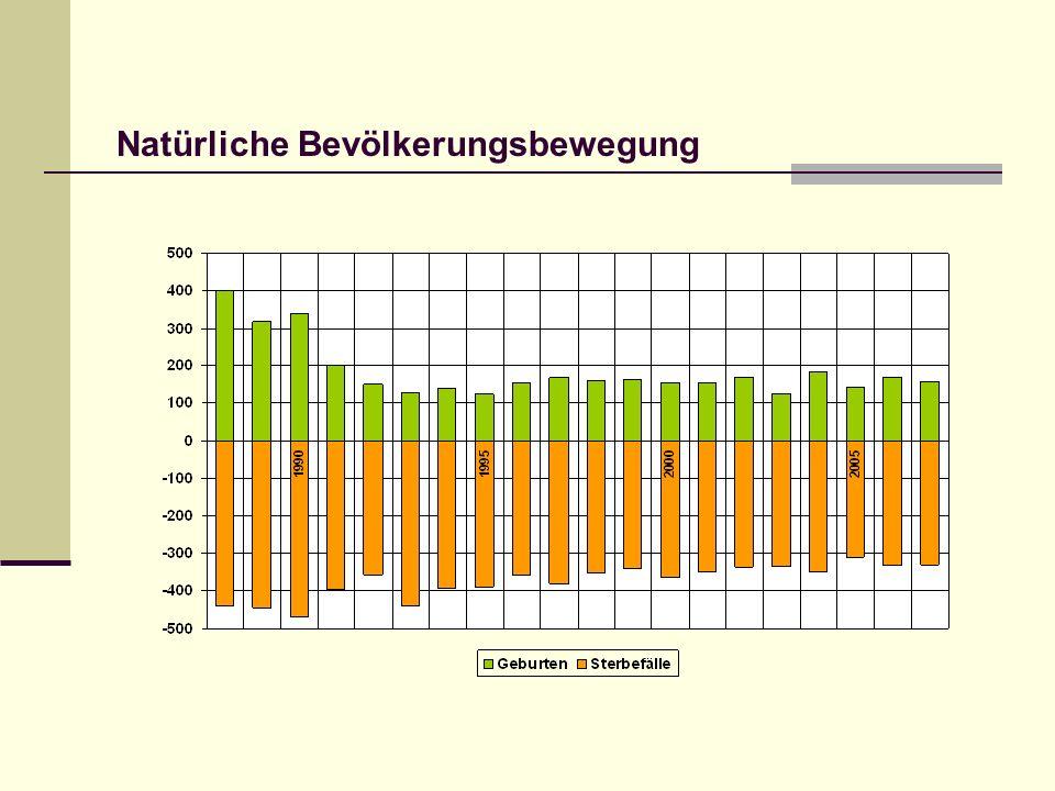 Veränderung der Einwohnerzahlen in Rudolstadt-Nord und Rudolstadt-Ost