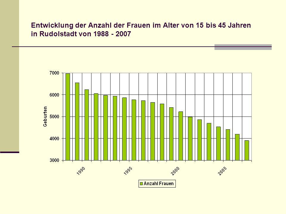 Entwicklung der Anzahl der Frauen im Alter von 15 bis 45 Jahren in Rudolstadt von 1988 - 2007