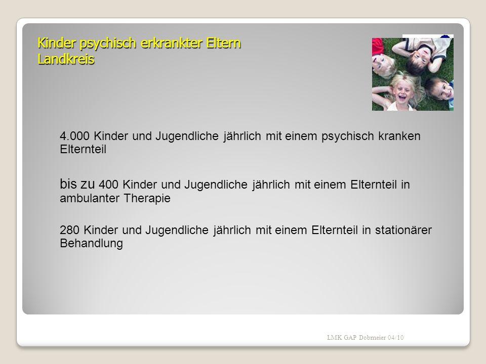 Kinder psychisch erkrankter Eltern Deutschland 3.000.000 Kinder jährlich mit einem psychisch kranken Elternteil 250.000 Kinder jährlich mit einem Elte