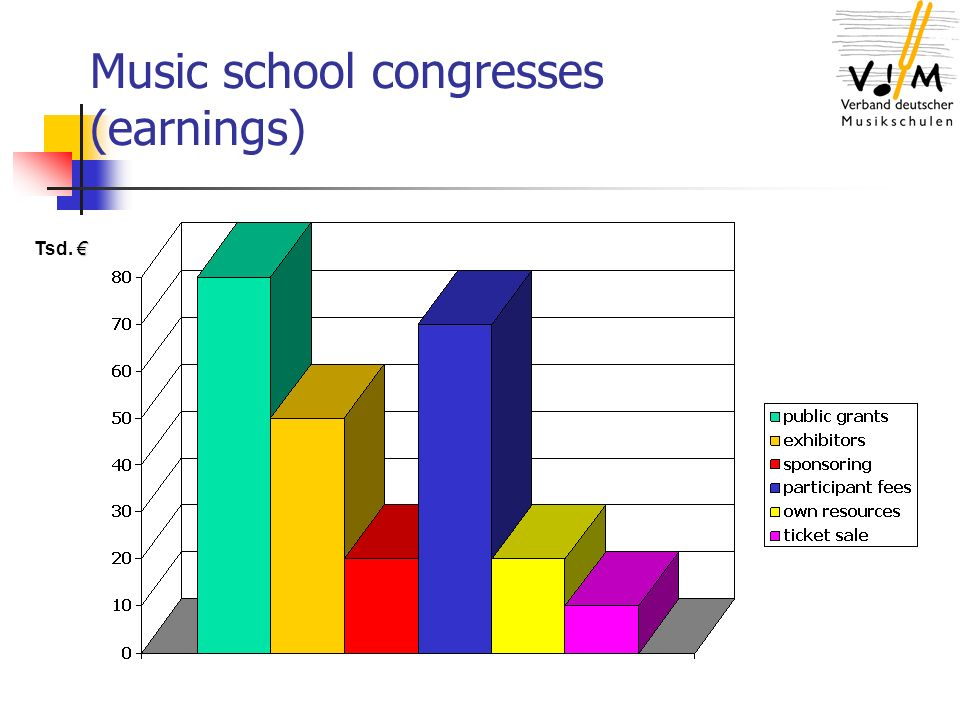Music school congresses (earnings) Tsd.