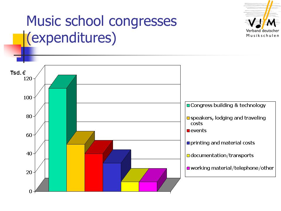 Music school congresses (expenditures) Tsd.