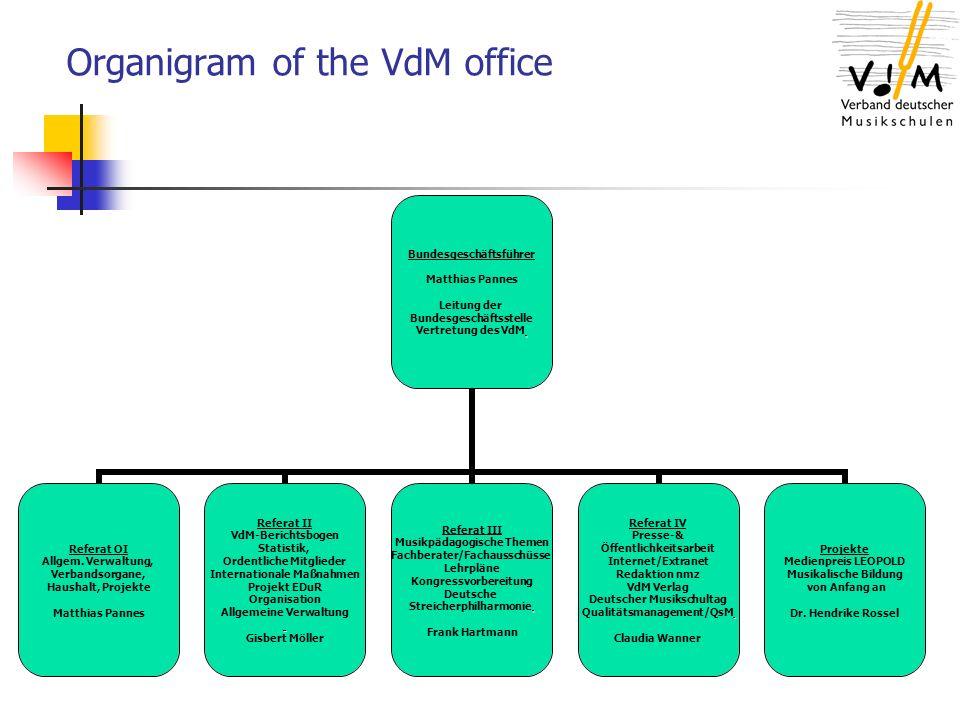 Organigram of the VdM office Bundesgeschäftsführer Matthias Pannes Leitung der Bundesgeschäftsstelle Vertretung des VdM Referat OI Allgem.