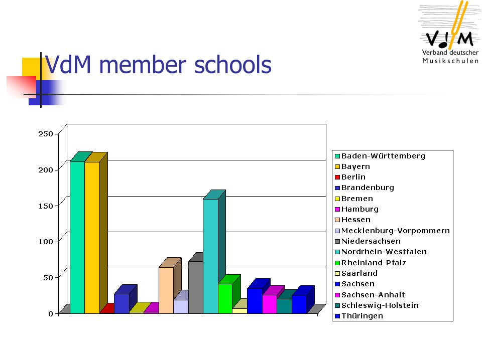 VdM member schools