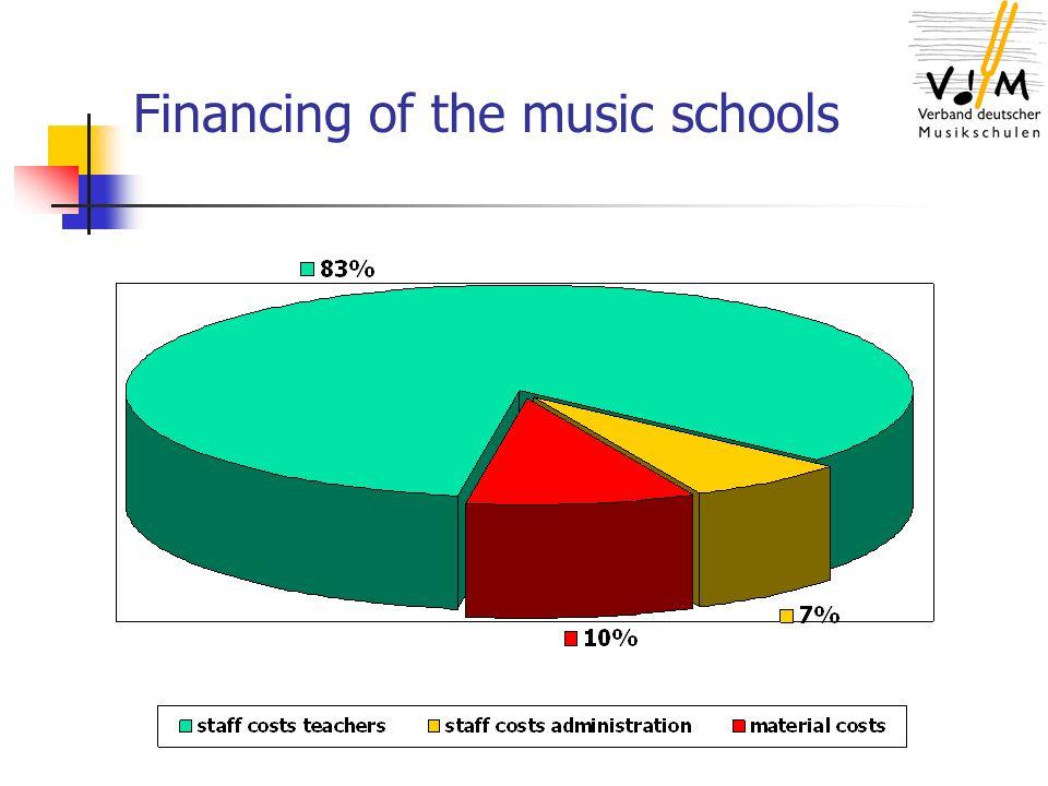 Music school congresses (earnings) Tsd.
