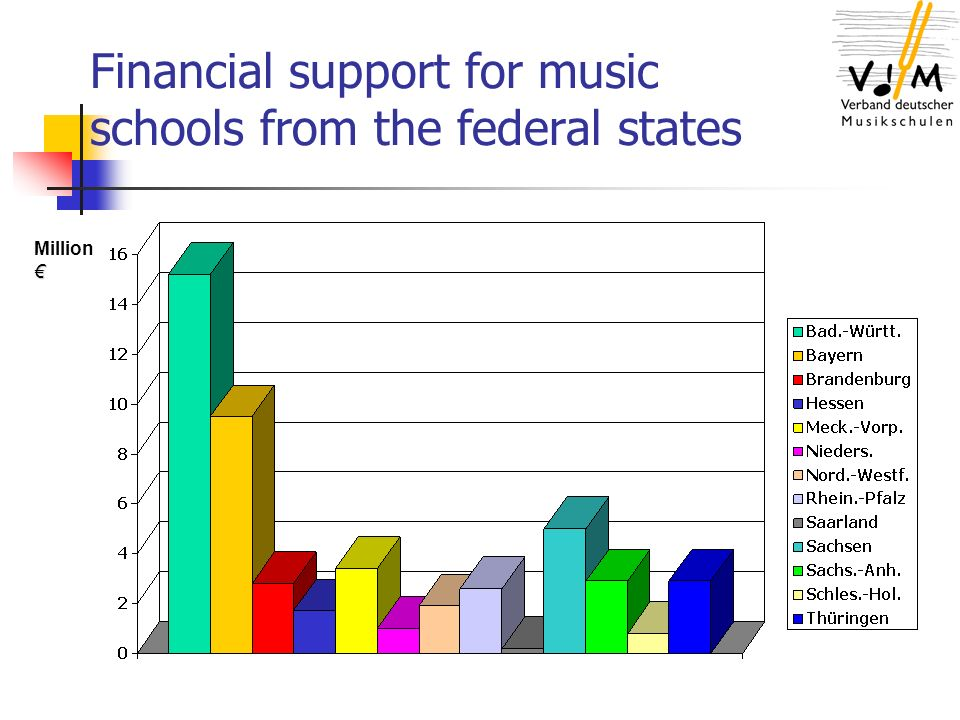 Financial support for music schools from administrative districts Million