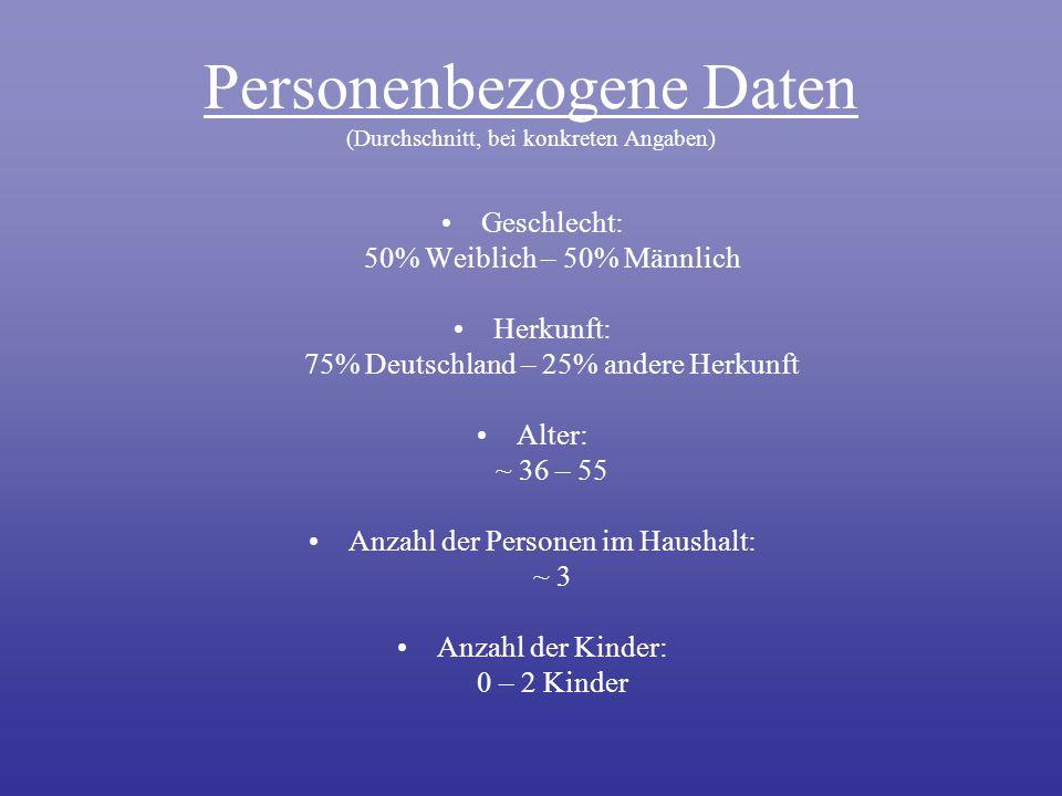 Personenbezogene Daten Personenbezogene Daten (Durchschnitt, bei konkreten Angaben) Geschlecht: 50% Weiblich – 50% Männlich Herkunft: 75% Deutschland – 25% andere Herkunft Alter: ~ 36 – 55 Anzahl der Personen im Haushalt: ~ 3 Anzahl der Kinder: 0 – 2 Kinder
