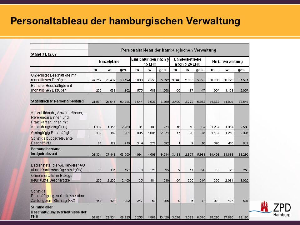 Personaltableau der hamburgischen Verwaltung