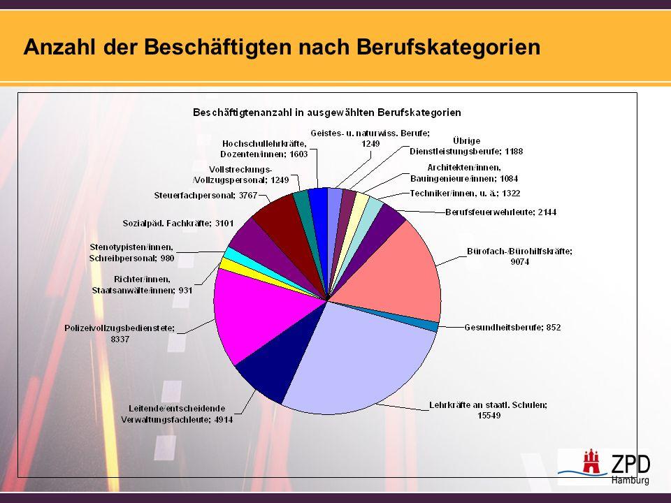 Anzahl der Beschäftigten nach Berufskategorien