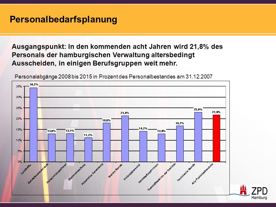 Personalbedarfsplanung Ausgangspunkt: In den kommenden acht Jahren wird 21,8% des Personals der hamburgischen Verwaltung altersbedingt Ausscheiden, in einigen Berufsgruppen weit mehr.