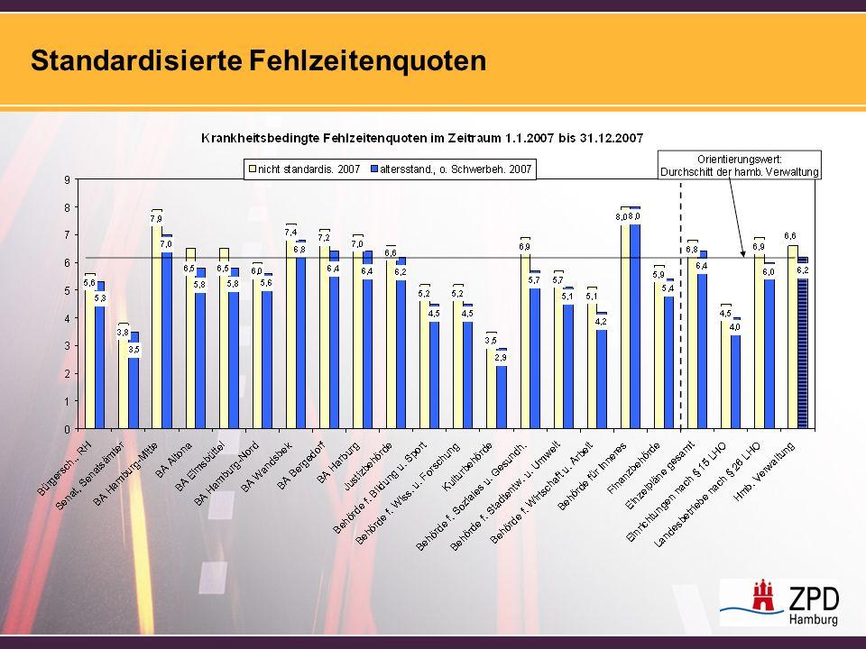 Standardisierte Fehlzeitenquoten