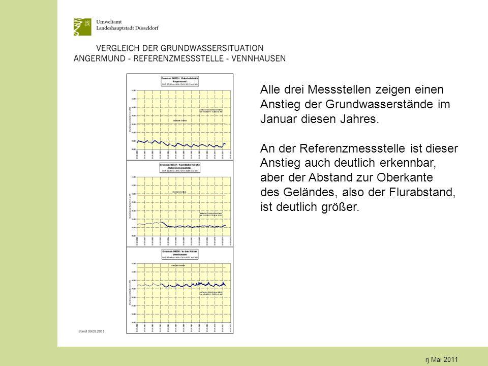 rj Mai 2011 Alle drei Messstellen zeigen einen Anstieg der Grundwasserstände im Januar diesen Jahres. An der Referenzmessstelle ist dieser Anstieg auc