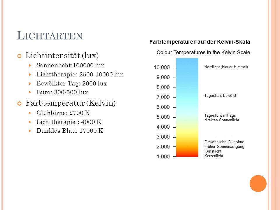 L ICHTARTEN Lichtintensität (lux) Sonnenlicht:100000 lux Lichttherapie: 2500-10000 lux Bewölkter Tag: 2000 lux Büro: 300-500 lux Farbtemperatur (Kelvi