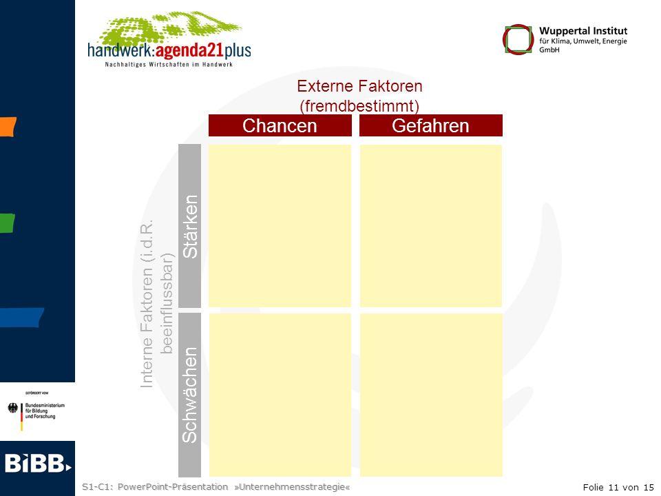 S1-C1: PowerPoint-Pr ä sentation » Unternehmensstrategie «... Interne Faktoren (i.d.R. beeinflussbar) ChancenGefahren Stärken Schwächen Externe Faktor
